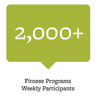 2,000+ fitness programs weekly participants