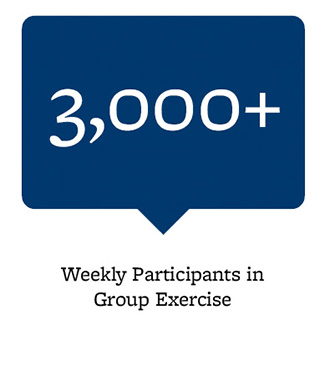 3,000+ weekly participants in group exercise
